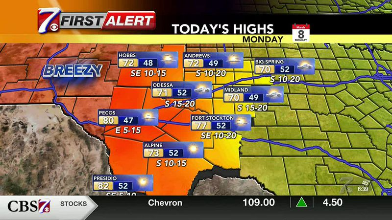 West Texas Weather Forecast 3/8