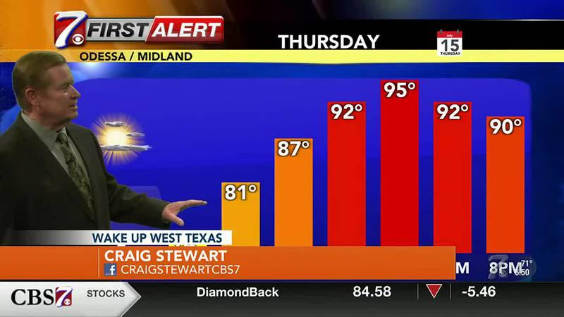 West Texas Weather Forecast 7/15
