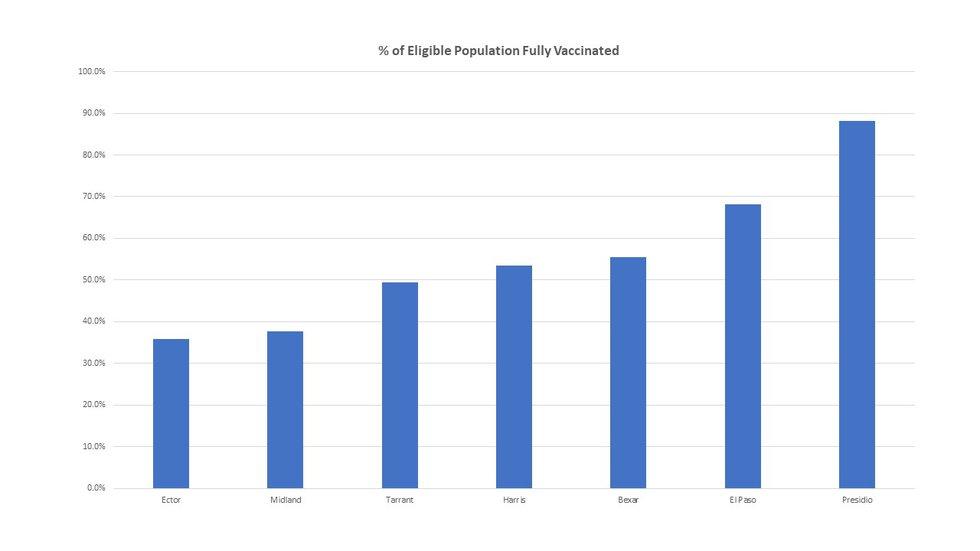 Vaccination rates across Texas.